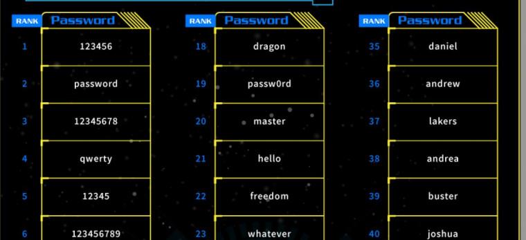 Je Vaše heslo v TOP 100? Ne? Ani tak nemusíte být v bezpečí!